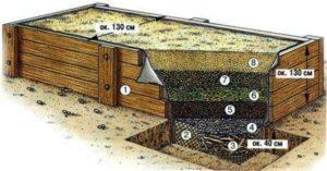 Как сделать теплую грядку для огурцов