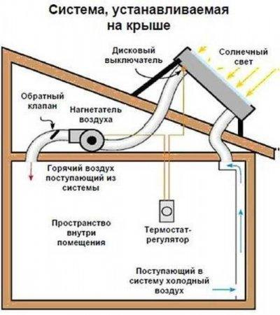 Как обогреть теплицу из поликарбоната весной: обогревателем, трубами под землей, кабелем